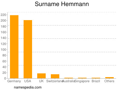 Surname Hemmann