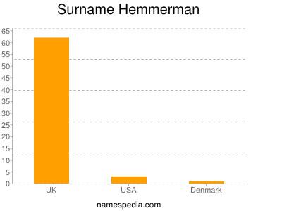 Surname Hemmerman