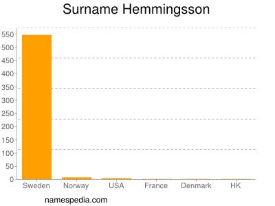 Surname Hemmingsson