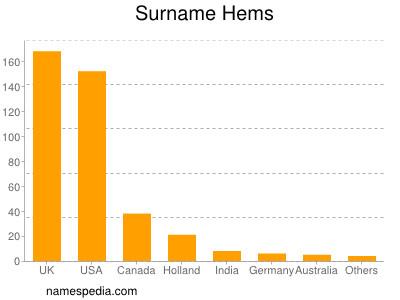 Surname Hems