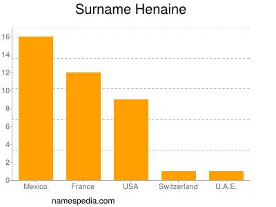 Surname Henaine
