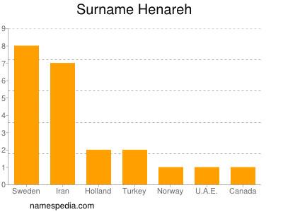Surname Henareh