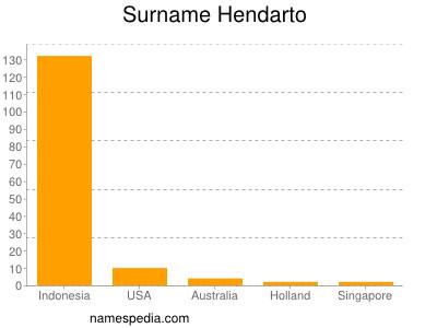 Surname Hendarto