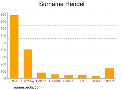 Surname Hendel