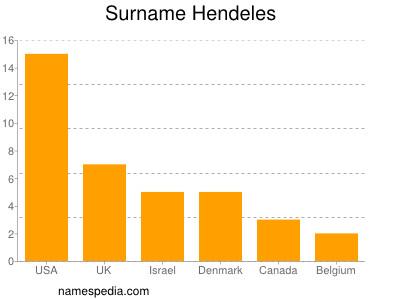 Surname Hendeles