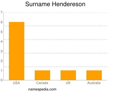 Surname Hendereson