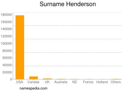 Surname Henderson