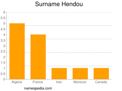 Surname Hendou