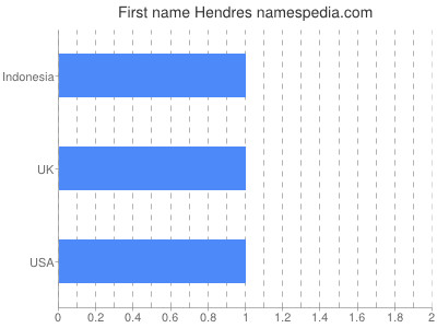 Given name Hendres
