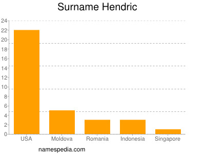 Surname Hendric