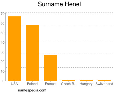 Surname Henel