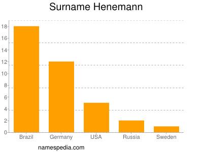 Surname Henemann