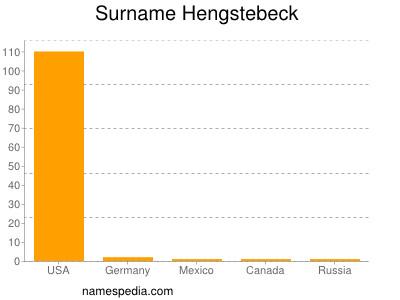 Surname Hengstebeck