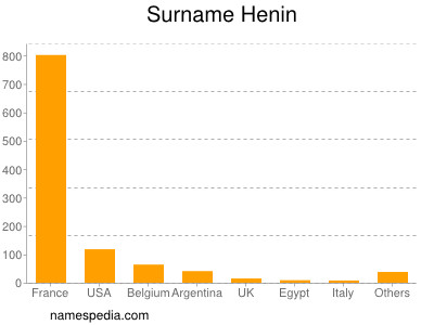 Surname Henin