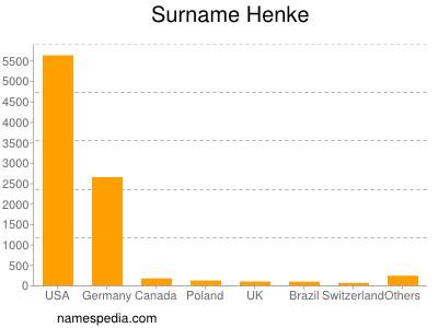 Surname Henke
