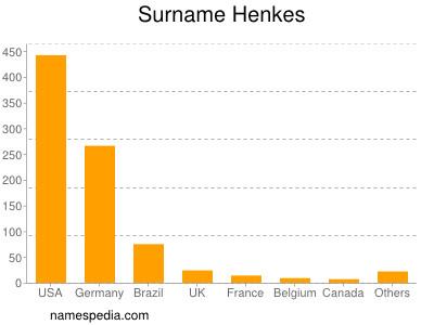 Surname Henkes
