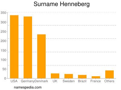 Surname Henneberg