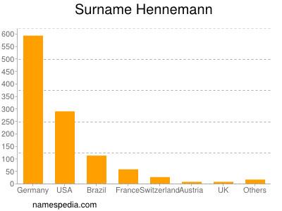Surname Hennemann