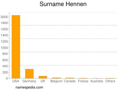 Surname Hennen