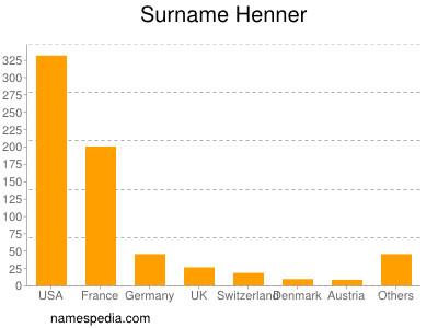 Surname Henner
