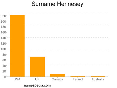 Surname Hennesey