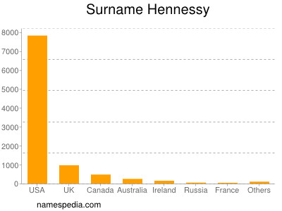 Surname Hennessy