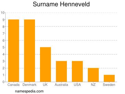 Surname Henneveld