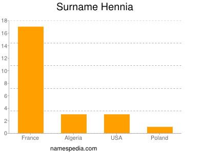 Surname Hennia