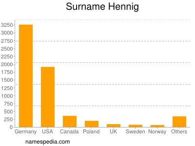 Surname Hennig