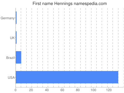 Given name Hennings