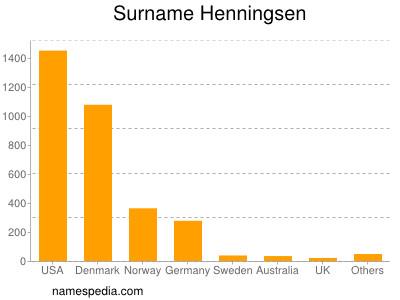Surname Henningsen