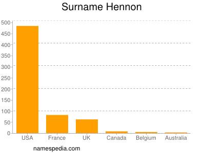 Surname Hennon