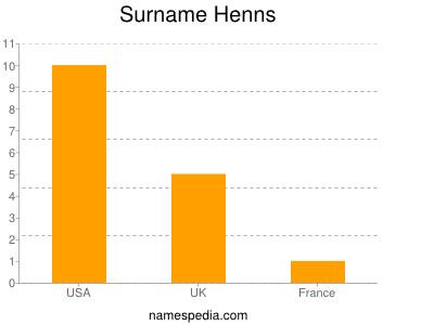 Surname Henns