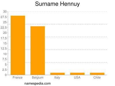 Surname Hennuy
