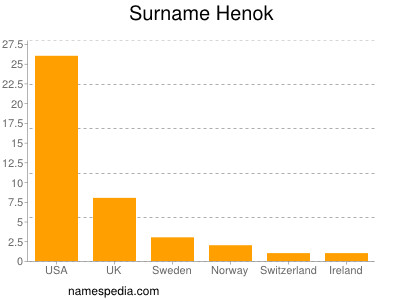 Surname Henok