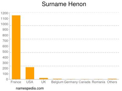 Surname Henon