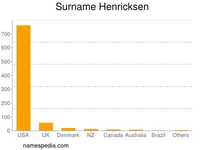 Surname Henricksen