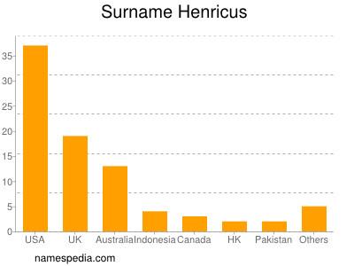 Surname Henricus