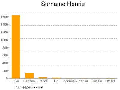 Surname Henrie