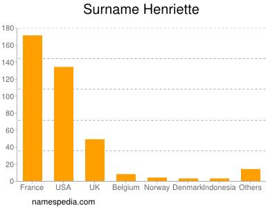 Surname Henriette
