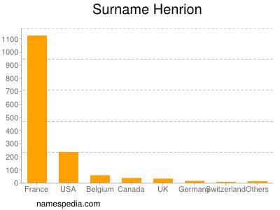Surname Henrion