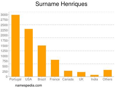 Surname Henriques