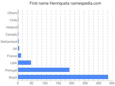 Given name Henriqueta
