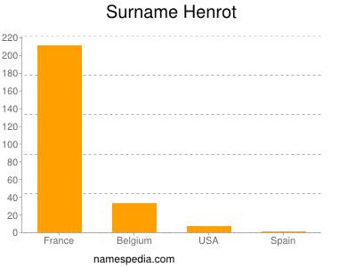 Surname Henrot