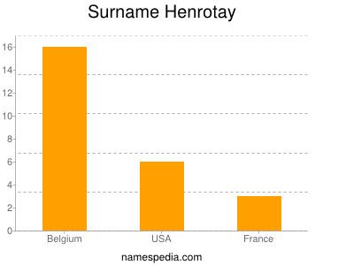 Surname Henrotay