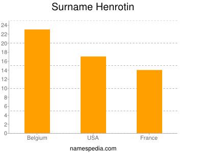 Surname Henrotin