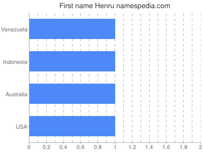 Given name Henru