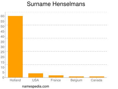 Surname Henselmans
