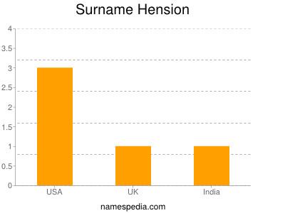 Surname Hension