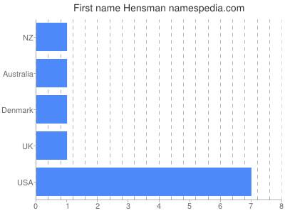 Given name Hensman